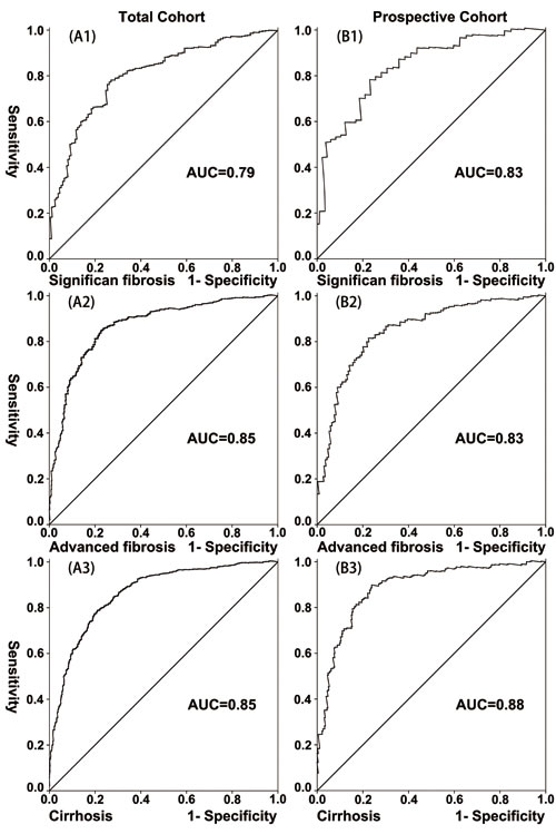 Validation of the LivFib Index for predicting liver fibrosis by the receiver-operating characteristic curve (ROC) in the total cohort and prospective cohort.