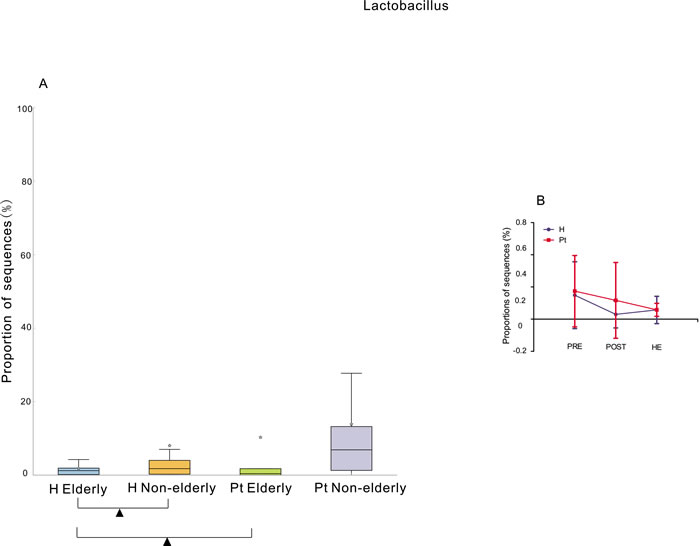Relative abundance of Lactobacillus associated with age and menstrual status.