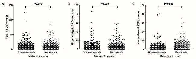 Correlation of CTCs with metastasis in CRC patients.