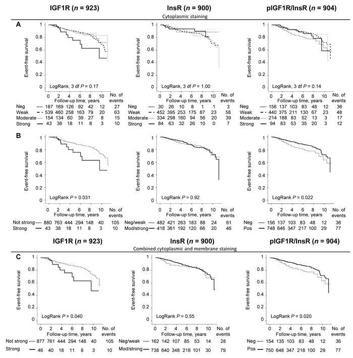 Cut-off determination based on the prognostic significance of IGF1R, InsR and pIGF1R/InsR using Kaplan-Meier plots.