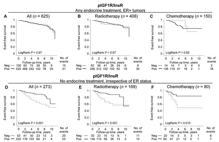 The prognostic importance of pIGF1R/InsR depending on endocrine treatment regarding event-free survival.