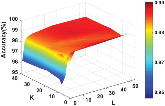 Accuracy surface obtained of rotation forest for optimizing regularization parameters K and L.