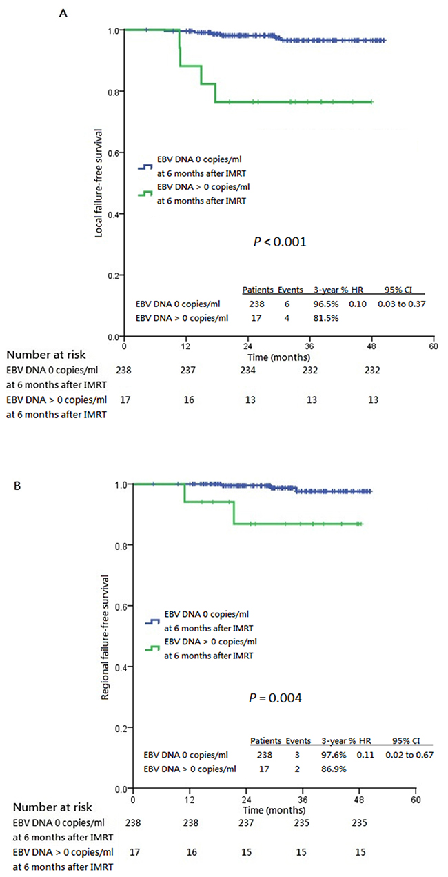 Kaplan-Meier estimates of all survival endpoints stratified by post-IMRT 6th month undetectable plasma EBV DNA.