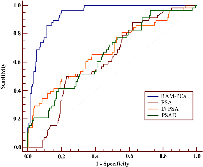 Receiver operating characteristic (ROC) curves of RAM-PCa, PSA, f/tPSA and PSAD for the PSA 4-10 ng/mL group.