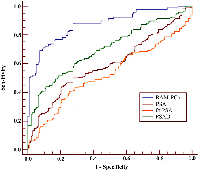 ROC of RAM-PCa, PSA, f/tPSA and PSAD for the PSA 10-50 ng/mL group.