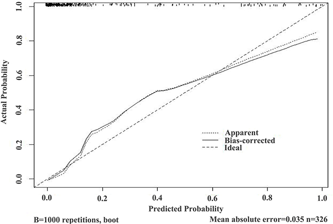 Validation curve of the predictive accuracy (93.7%) of RAM-PCa in the PSA 4-10 ng/mL group.