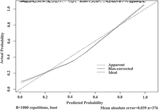 Validation curve of the predictive accuracy (87.3%) of RAM-PCa in the PSA 10-50 ng/mL group.
