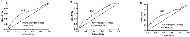 Receiver operating characteristic curve analysis for the cut-points of NLR, PLR, and LMR in NSCLC patients.