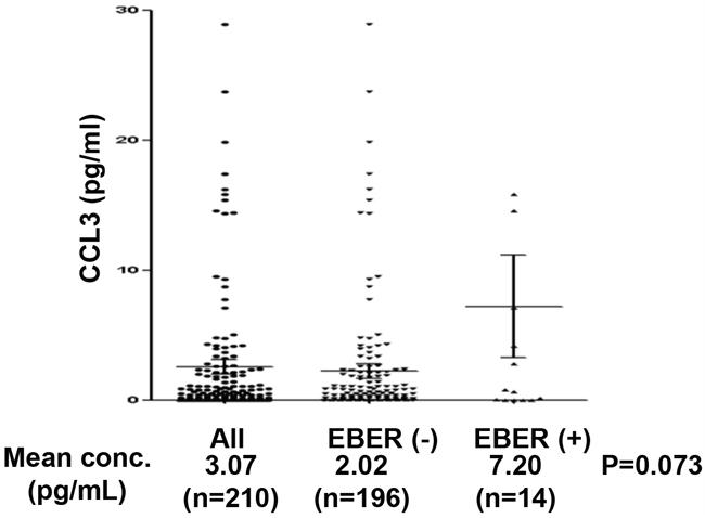 Dot plots of serum CCL3 levels according to EBER status.