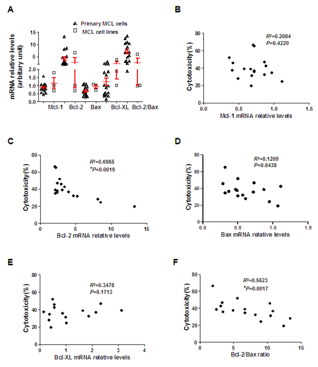 Bcl-2 expression inversely correlates with ZGDHu-1 sensitivity.