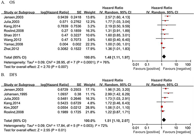 Forest plots of studies evaluating pooled hazard ratio (HR) and 95% confidence interval 95% CI) of YKL-40 for breast cancer survival.