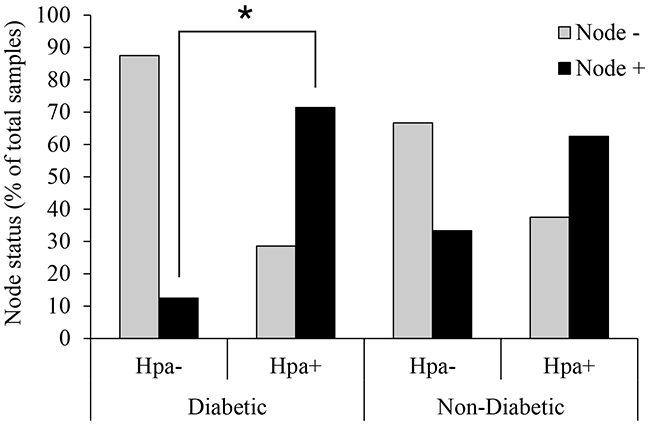 Heparanase expression and lymph node involvement in diabetic breast carcinoma patients.