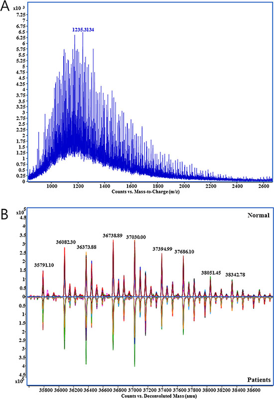 Mass spectrum obtained from the direct analysis of haptoglobin.