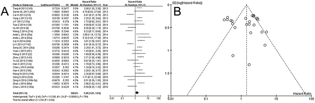 Forest plot A. and funnel plot B. for deaths of low expression of miRNA in osteosarcoma.