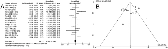 Forest plot A. and funnel plot B. for events of low expression of miRNA in osteosarcoma.