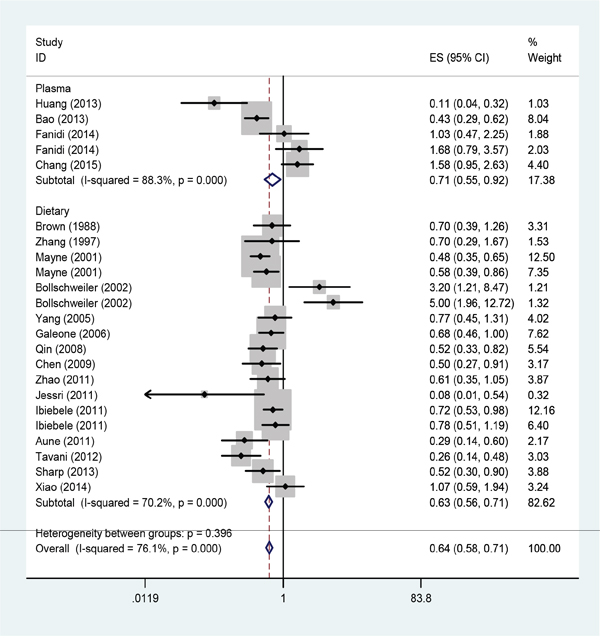 Forest plot between highest vs. lowest categories of folate intake and esophageal cancer risk.