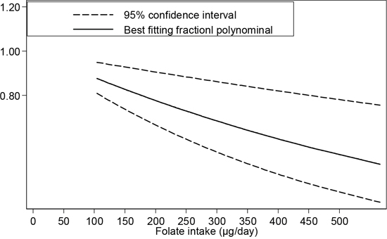 Dose-response relationship between folate intake and esophageal cancer risk.