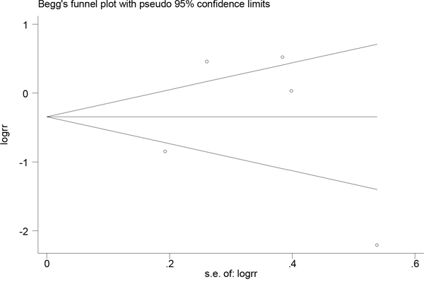 Funnel plot for assessing publication bias for serum folate level and esophageal cancer risk.