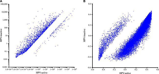 Gene expression (A) and DNA methylation (B) in HPV-active (horizontal axis) and HPV-inactive (vertical axis) cervical tumors.