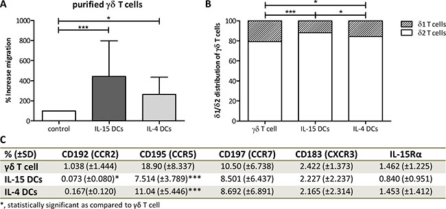 Oncotarget   Desirable cytolytic immune effector cell