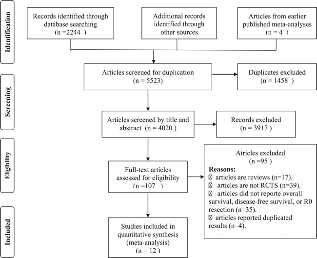 The flow diagram of screened, excluded, and analyzed publications