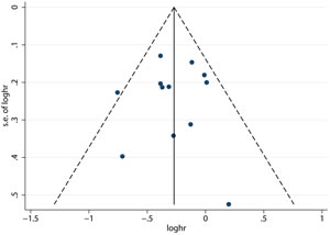 Funnel plot for publication bias of overall survival between neoadjuvant chemoradiotherapy plus surgery and surgery alone.