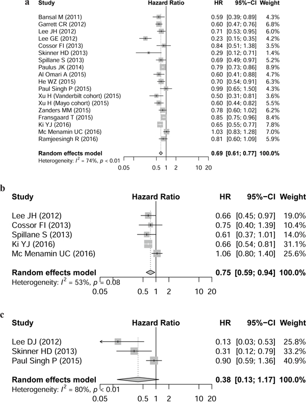 Hazard ratio for association between metformin intake and a. overall survival, b. cancer-specific survival, c. disease-free survival.