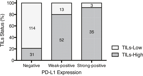 Relationship between PD-L1 expression and TILs status.