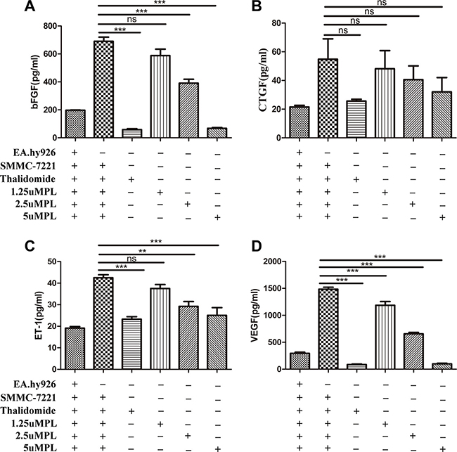Plumbagin dose-dependently inhibits bFGF, ET-1, and VEGF in vitro.
