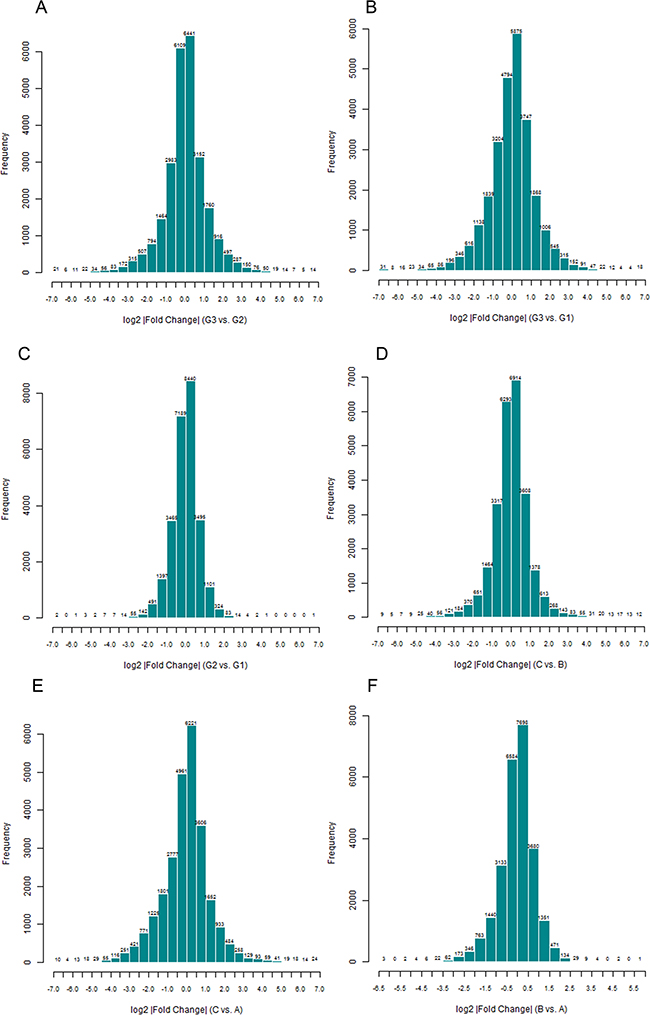 Normal distribution histogram analysis of differentially expressed genes(DEGs).