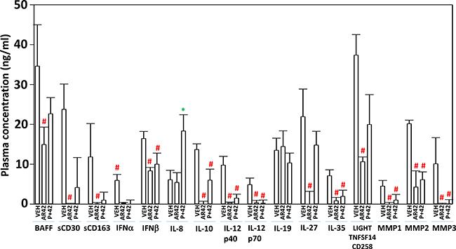 AR42 and [pazopanib + AR42] reduce plasma levels of MMP1, MMP2, MMP3 and IL-10 and increase plasma IL-8 levels.