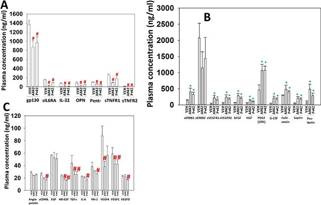 AR42 and [pazopanib + AR42] induce compensatory survival through expression of PDGF, bFGF, HGF and prolactin.