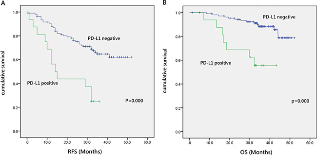 Prognostic significance of PD-L1 expression in lung adenocarcinoma.