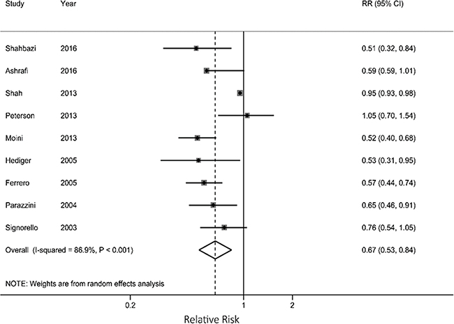 Results from meta-analysis for each 5 kg/m2 increase in current body mass index associated with endometriosis risk.