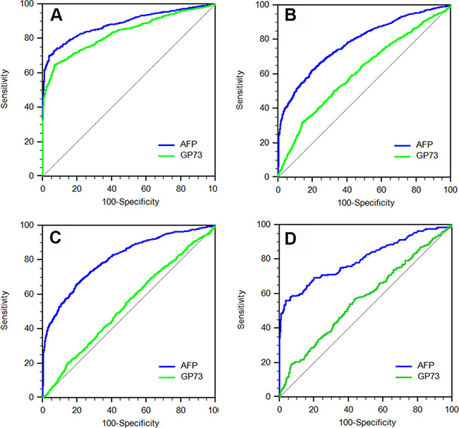 The receiver operating characteristic (ROC) curves of serum GP73 and AFP for diagnosis of HCC in different patient populations.