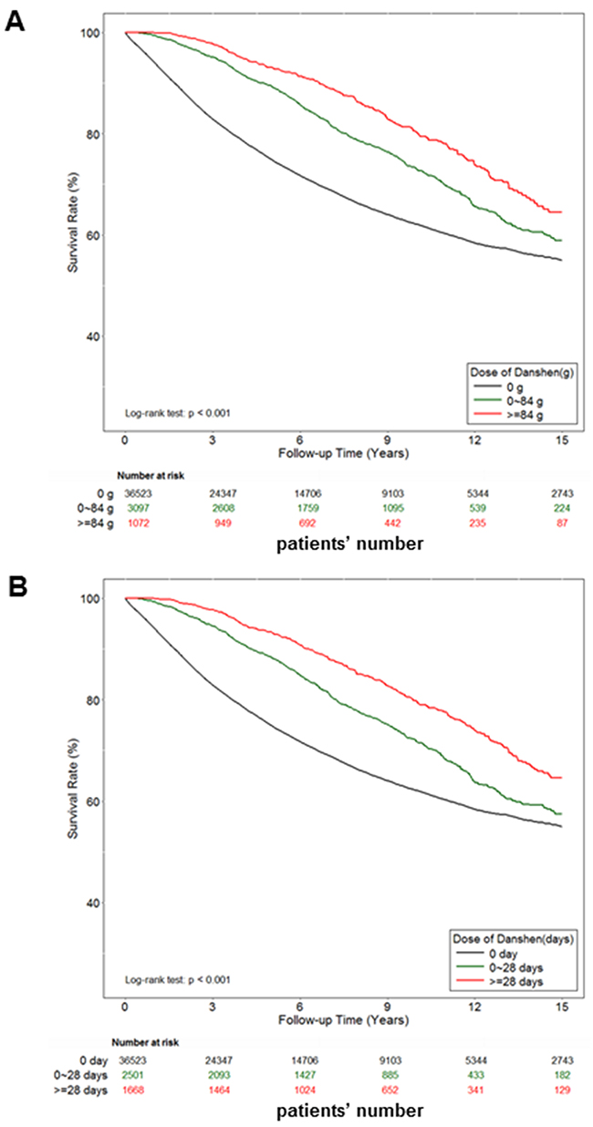 The effect of danshen on the survival rate of Taiwan prostate cancer patients.