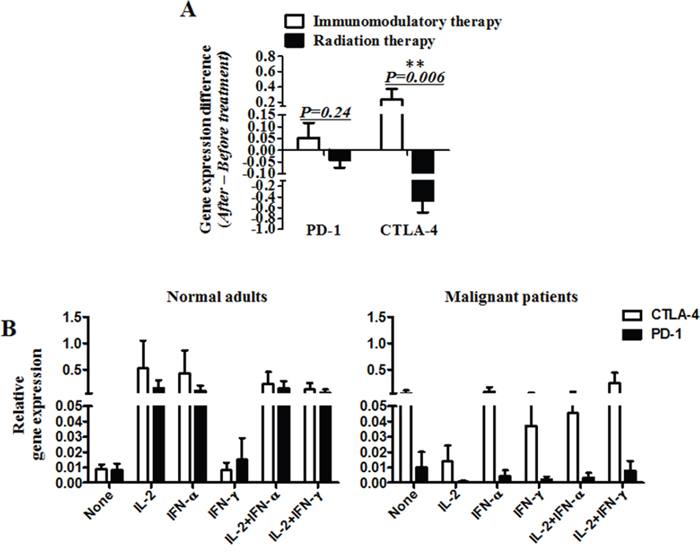 The mRNA levels of PD-1 and CTLA-4 in vivo and in vitro.