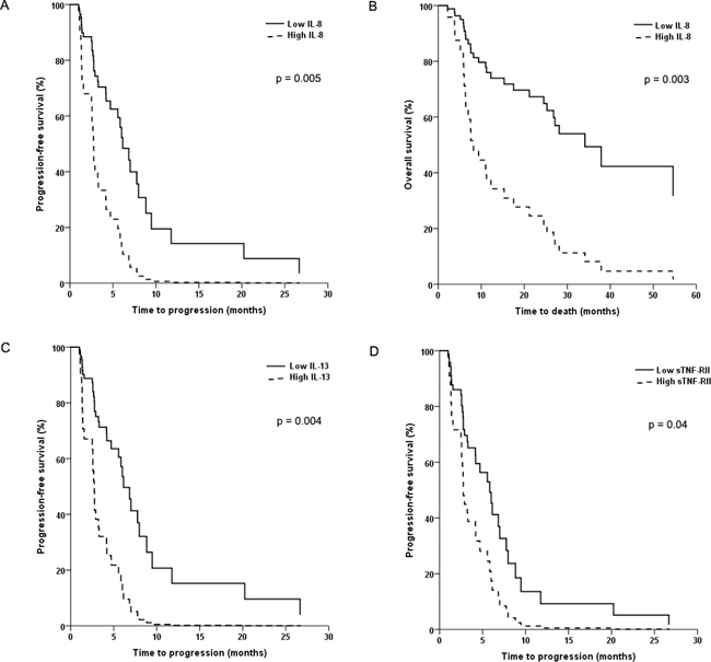 Kaplan-Meier plots of progression-free survival (PFS) and overall survival (OS) in patients with advanced non-clear cell renal cell cancer.