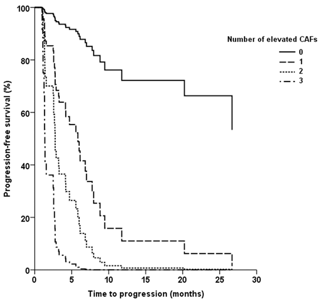 Kaplan-Meier plot of progression-free survival (PFS) according to the number of elevated circulating cytokine and angiogenic factors (IL-8, IL-13, or sTNF-RII).