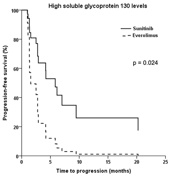 Kaplan-Meier plot of progression-free survival in patients with advanced non-clear cell renal cell cancer and high baseline levels of soluble glycoprotein 130 treated with sunitinib versus everolimus.