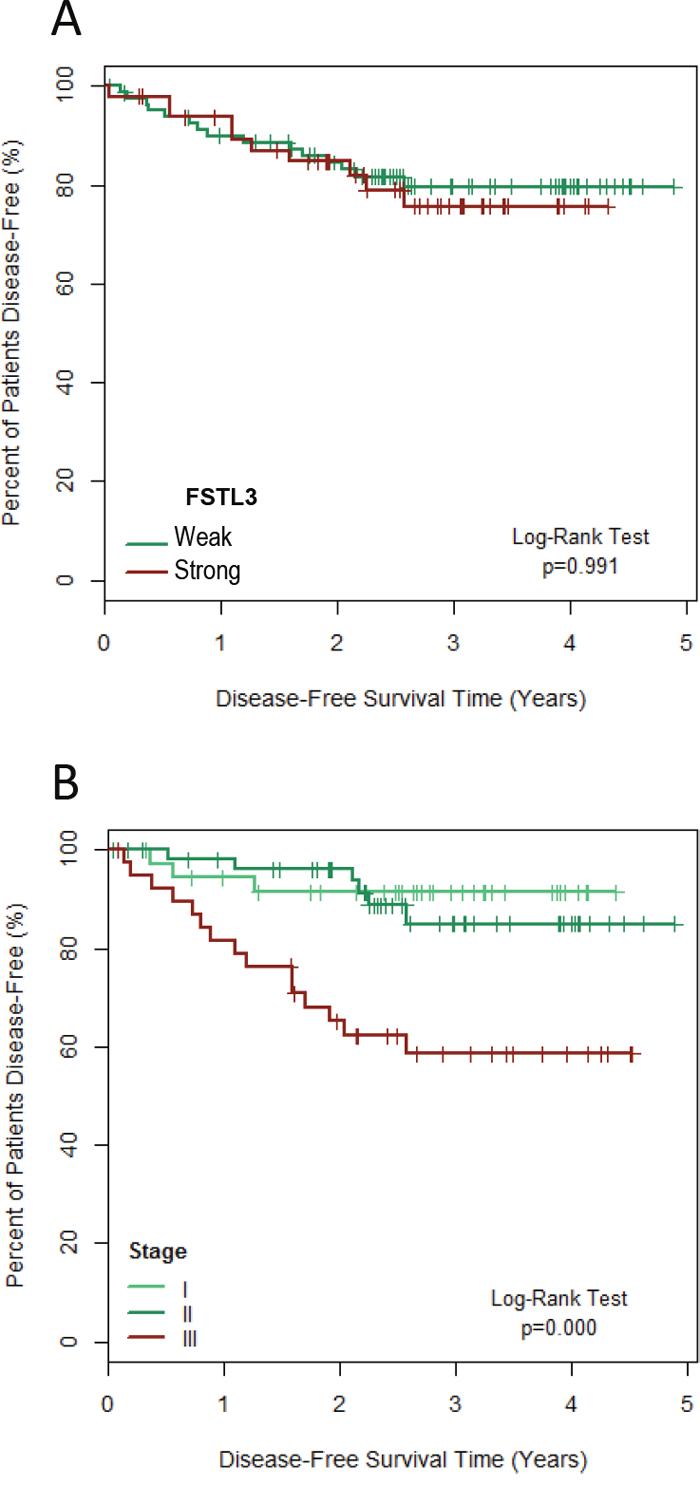 Oncotarget   Prognostic value of follistatin-like 3 in human