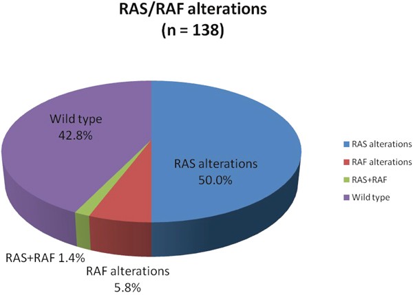 Proportion of RAS, RAF, RAS+RAF mutations, and RAS/RAF wild type status identified by comprehensive genomic profiling.