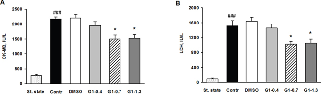 Effects of G1 on plasma level of necrosis markers in rats in vivo.