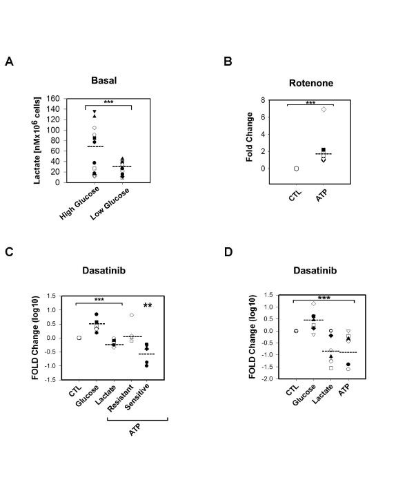 Metabolic differences between Dasatinib sensitive and resistant samples were abrogated in media with limited concentration of glucose (2mM).