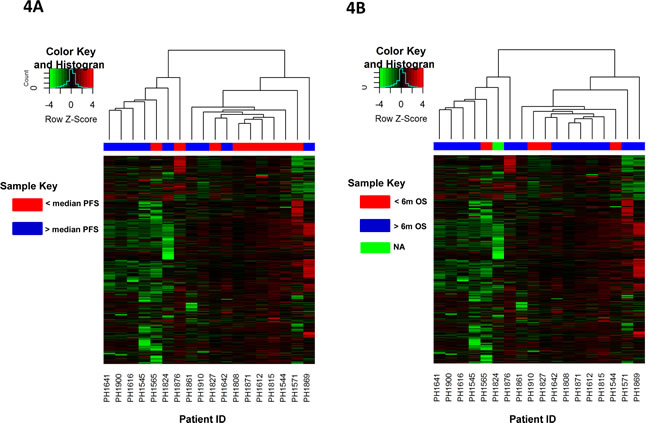 Unsupervised hierarchical clustering of patients based on changes in promoter CpG Island methylation post-treatment and their association with survival.