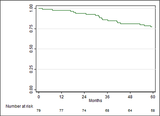 Recurrence-free survival (RFS) curve.