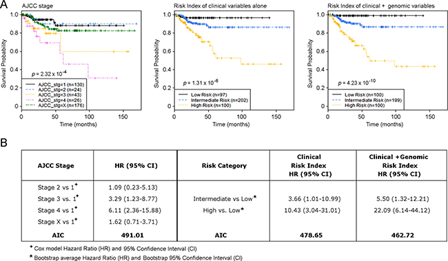 Risk index model defines primary PTC samples with a distinct risk of disease progression.