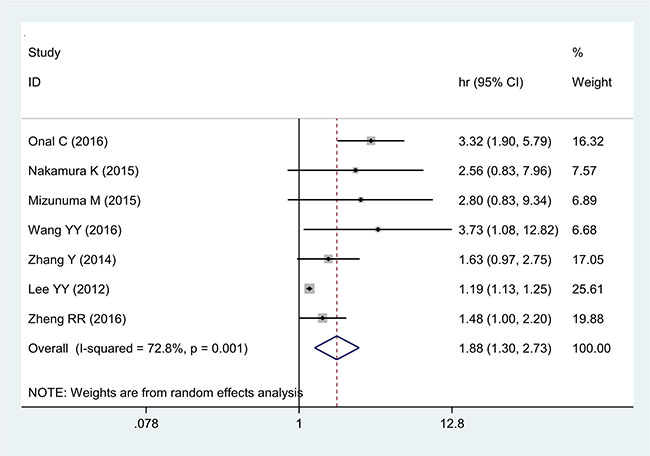 Forest plot of the correlation between NLR and OS in cervical cancer patients.