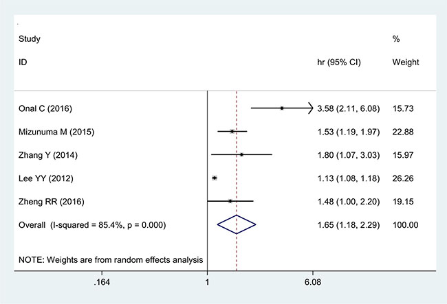 Forest plot of the correlation between NLR and PFS in cervical cancer patients.