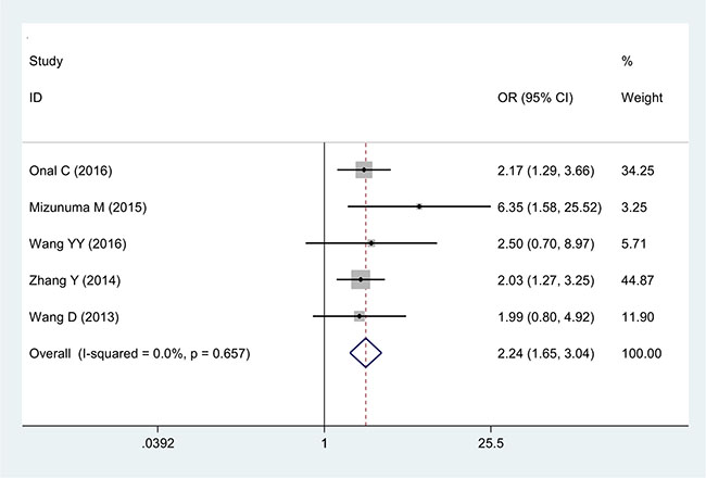 Forest plot of the correlation between NLR and lymph node metastasis in cervical cancer patients.